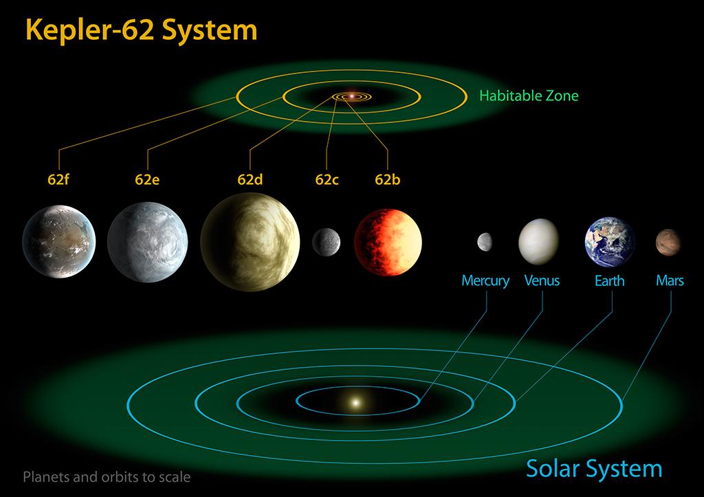 Планетарная система Kepler-62
