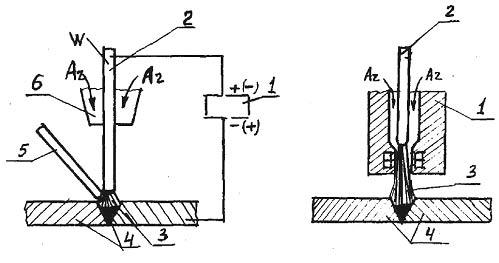 Рис 3.37 Схема аргонно-дуговой